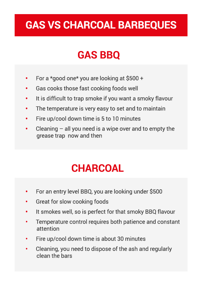 Gas Barbeques