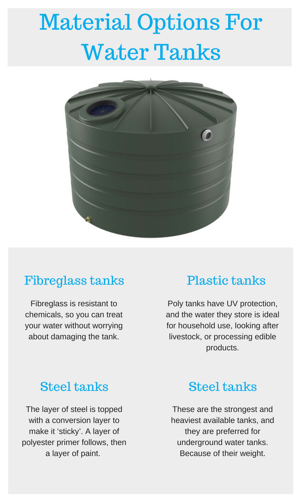 Material Options For Sydney Water Tanks